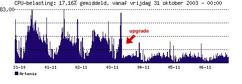 Artemis serverupgrade 1/3 november 2003 - Artemis CPU-belasting grafiek