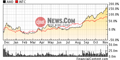 AMD aandelenkoers relatief aan Intel koers, 11 november 2003