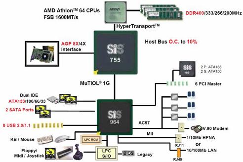 SiS755-chipset architectuur