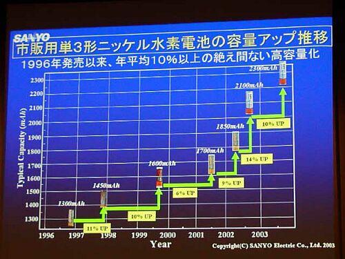 Sanyo NiMH-accu roadmap