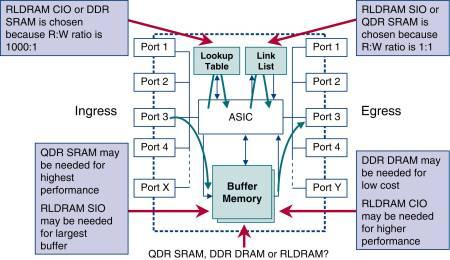 Overzicht mogelijk gebruik RLDRAM in netwerkapparatuur