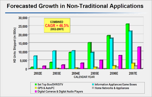 Western Digital interview: consumentenelectronica - groei per toepassing