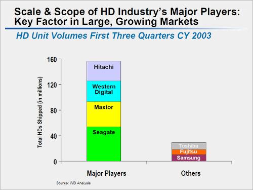 Western Digital interview: volumes grote spelers vs fabrikanten notebookschijven