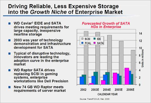 Western Digital interview: marktverwachting storage interfaces