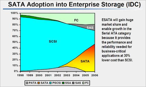 Western Digital interview: SATA adaptatie, marktaandeel interfaces