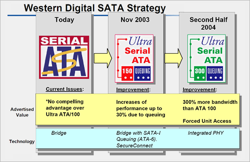 Western Digital interview: SATA roadmap