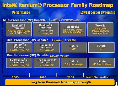 Intel Itanium-roadmap (450)