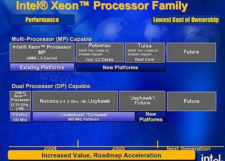 Intel Xeon roadmap (450)