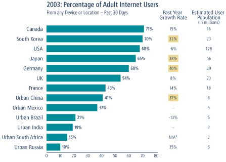 Internetgebruik