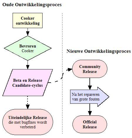 Mandrake Ontwikkelingscyclus