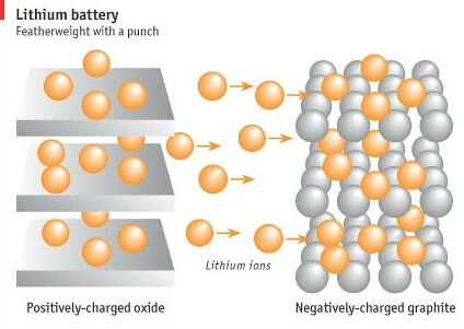 Werking lithium-ion-batterij