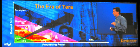 IDF 2004 - Era of Tera - ontwikkeling trend