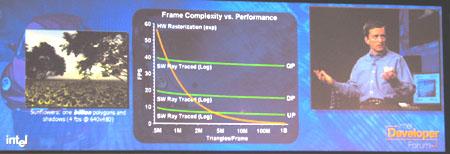 IDF 2004 - Era of Tera - raytracer scaling