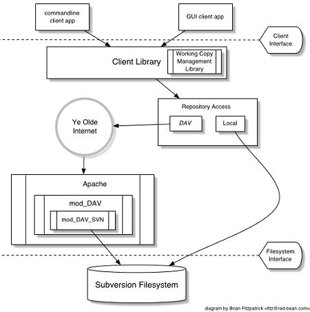 Diagram: werking van SubVersion
