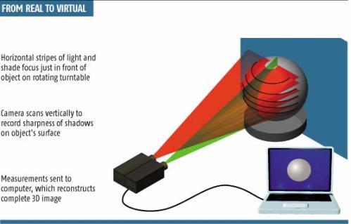3d-scanner Spiral Scratch