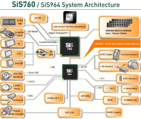 Schematische voorstelling SiS760