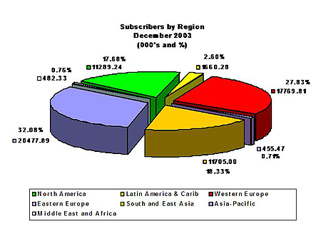 Cirkeldiagram totaal aantal DSL-gebruikers