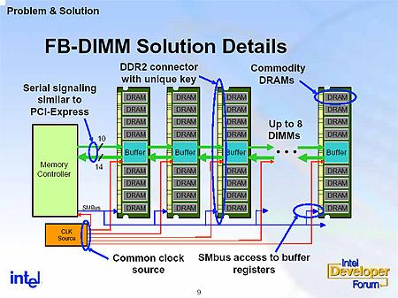 FB-DIMM presentatie slide