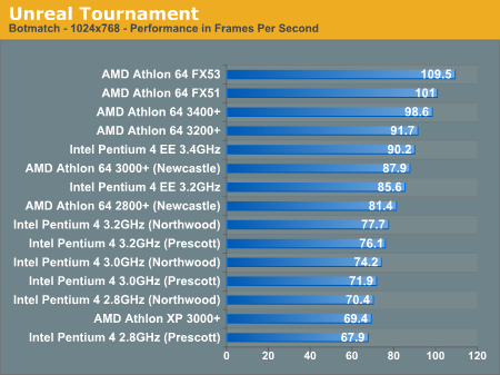 AMD Athlon 64 2800+ review, Unreal Tournament benchmarks