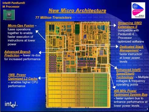 Pentium-M core schema