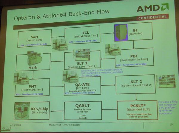 Flowchart AMD-ding