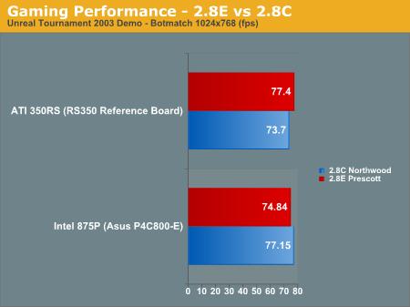 ATi Radeon 9100 Pro IGP versus i875