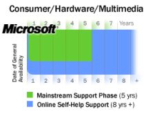 Microsoft Consumer Support Lifecycle