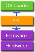 EFI schema
