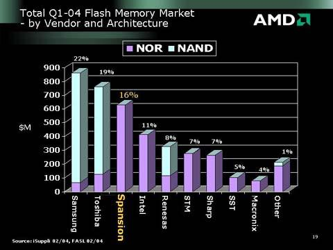AMD over marktverdeling flash