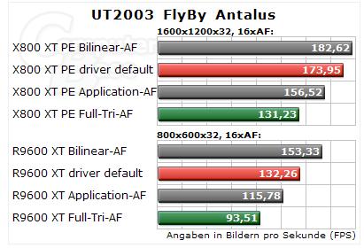 ATi Radeon X800 trilinear filtering modes getest