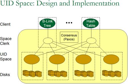 Microsoft Storageproject Boxwood