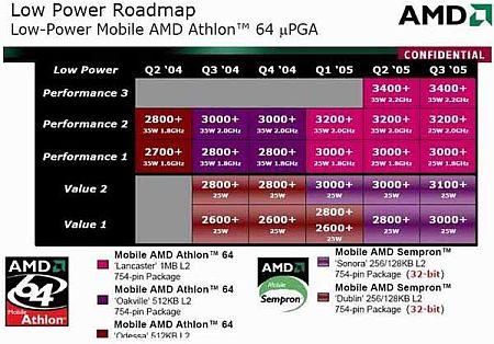 AMD Mobile Athlon 64 roadmap (klein)