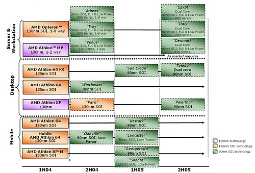 AMD processorroadmap 14 juni 2004 (500 breed)