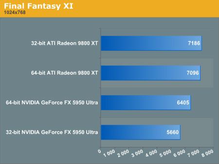 Final Fantasy XI benchmark (32-bit vs 64-bit)