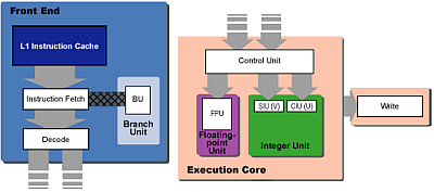 Schematisch overzicht Pentium-architectuur