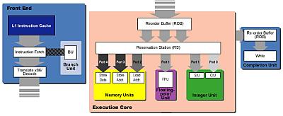 Schematisch overzicht Pentium Pro-architectuur