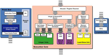 Schema Pentium 4 architectuur