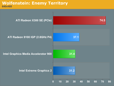 Intel GMA900 benchmarks