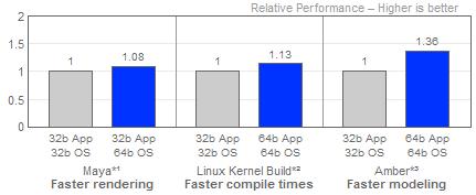Xeon Nocona EM64T benchmarks van Intel