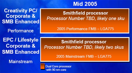 Intel Smithfield op de roadmap