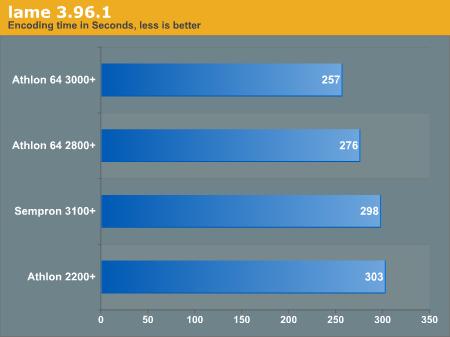 Sempron vs. Athlon 64