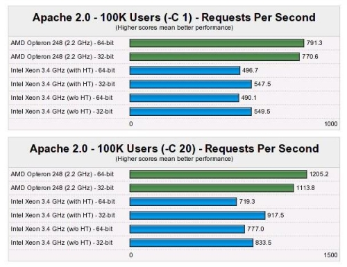 WIndows XP 64-bits performance test: Apache 2.0