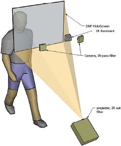 Microsoft Touchlight-beeldscherm