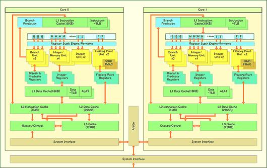 Intel Itanium Montecito blokdiagram