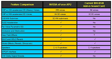 nVidia's SoundStorm