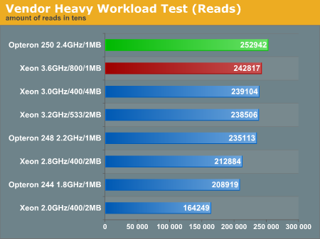 AnandTech databasetest resultaten