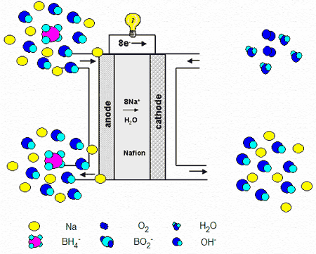 Natrium boriumhydridebrandstofcel