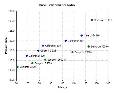 Prijs & Kwaliteit Sempron & Celeron