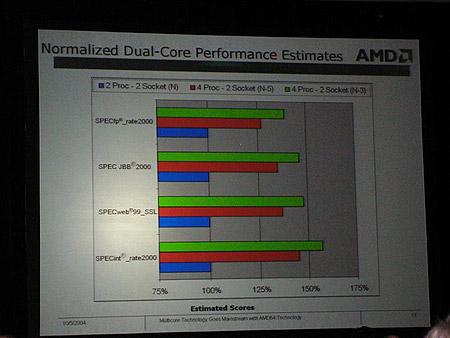 AMD dual-core voorspelling (klein)
