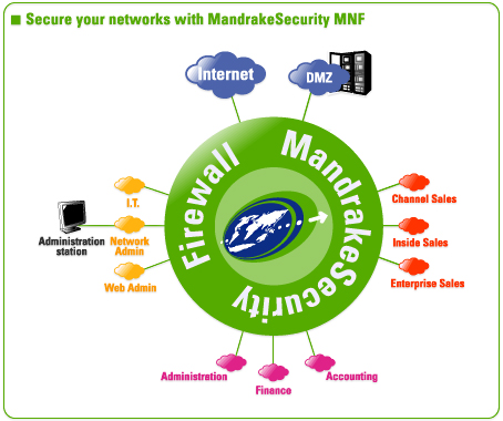 Mandrake Multi Network Firewall schema